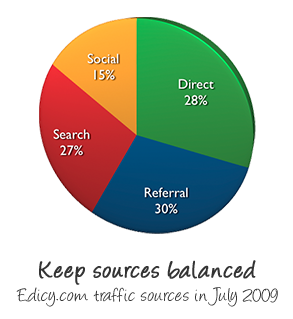 Keep traffic sources balanced